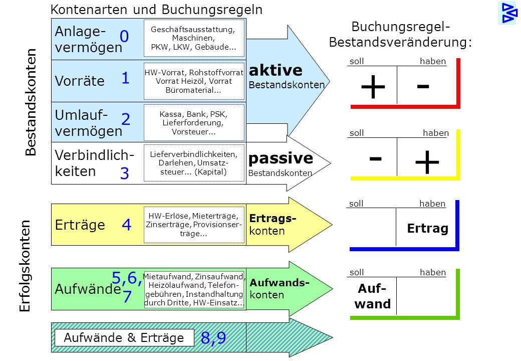 + - - + 1 2 3 4 5,6, 7 8,9 aktive passive Anlage- vermögen Vorräte