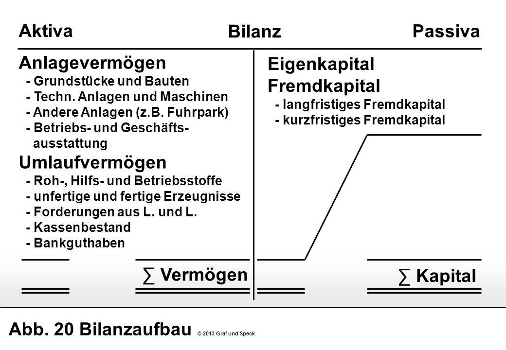 Abb. 20 Bilanzaufbau © 2013 Graf und Speck