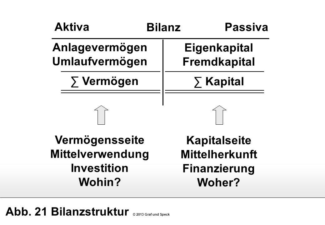 Abb. 21 Bilanzstruktur © 2013 Graf und Speck