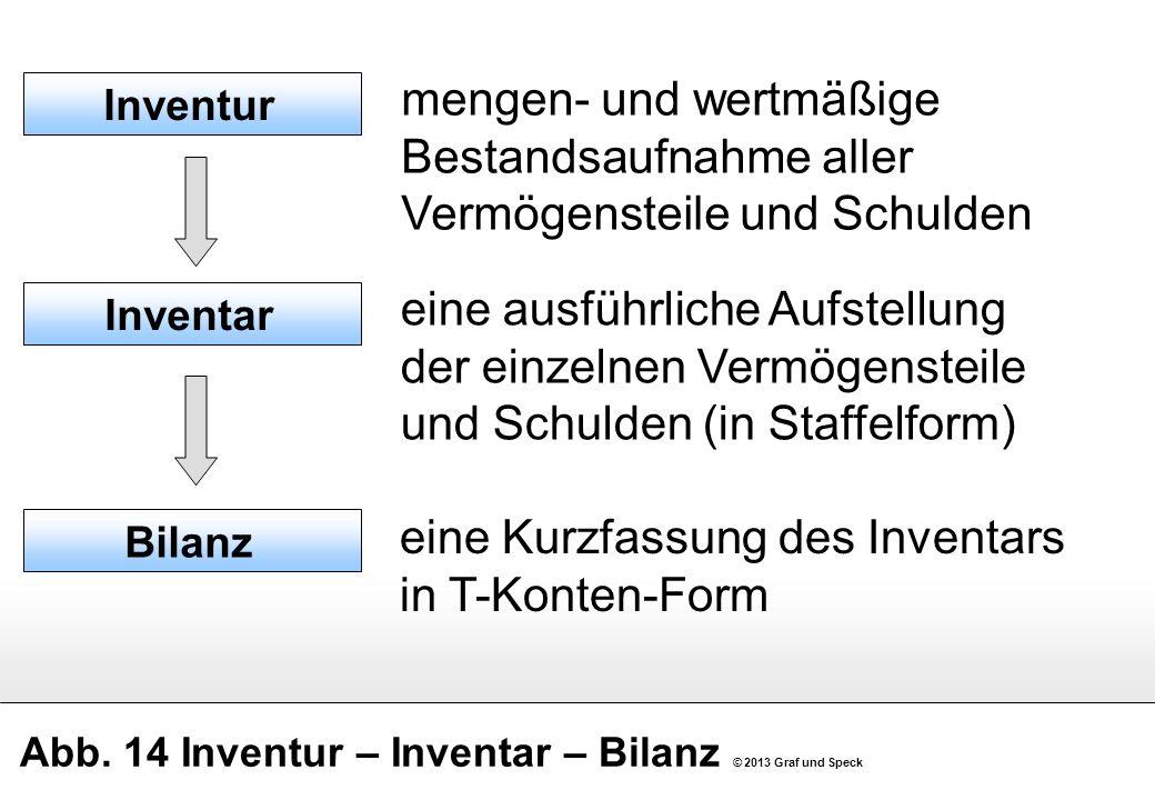 Abb. 14 Inventur – Inventar – Bilanz © 2013 Graf und Speck