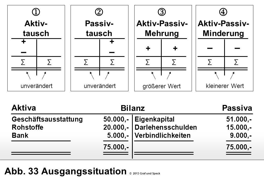 Abb. 33 Ausgangssituation © 2013 Graf und Speck