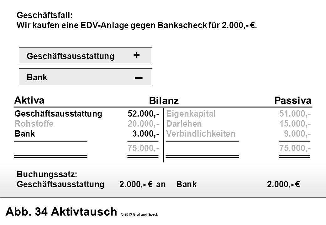 Abb. 34 Aktivtausch © 2013 Graf und Speck