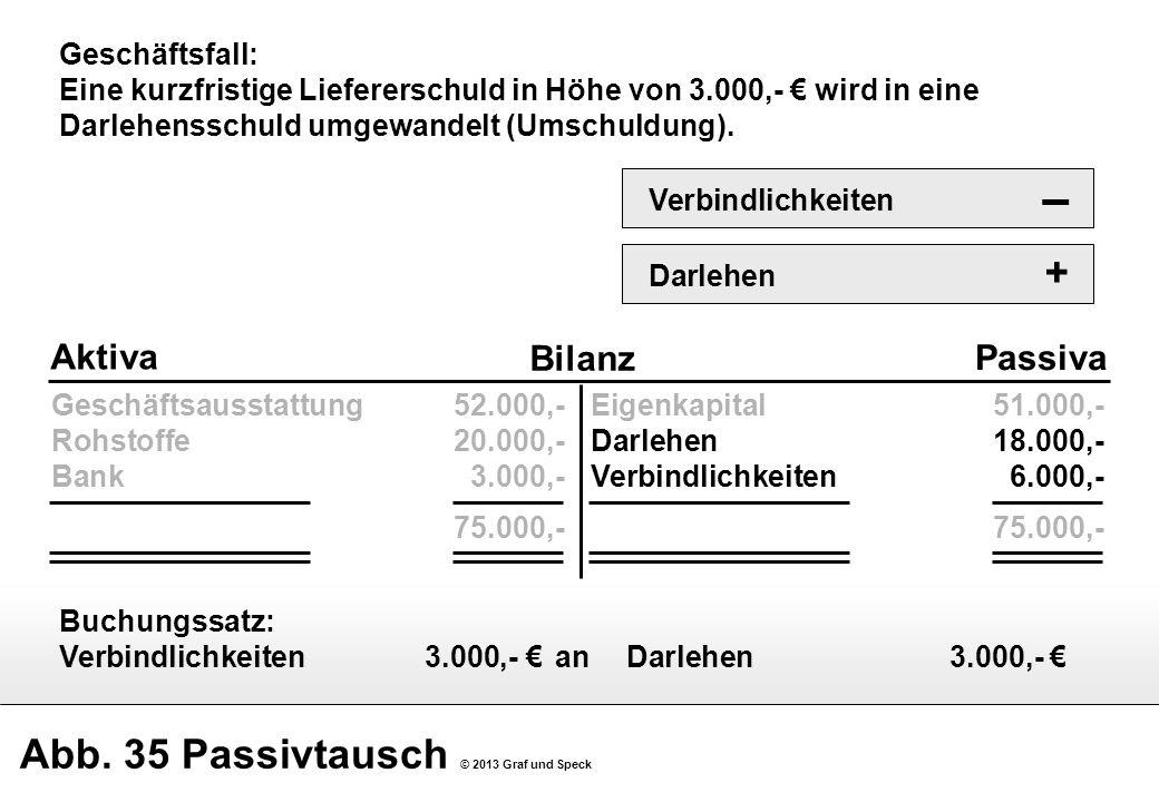 Abb. 35 Passivtausch © 2013 Graf und Speck