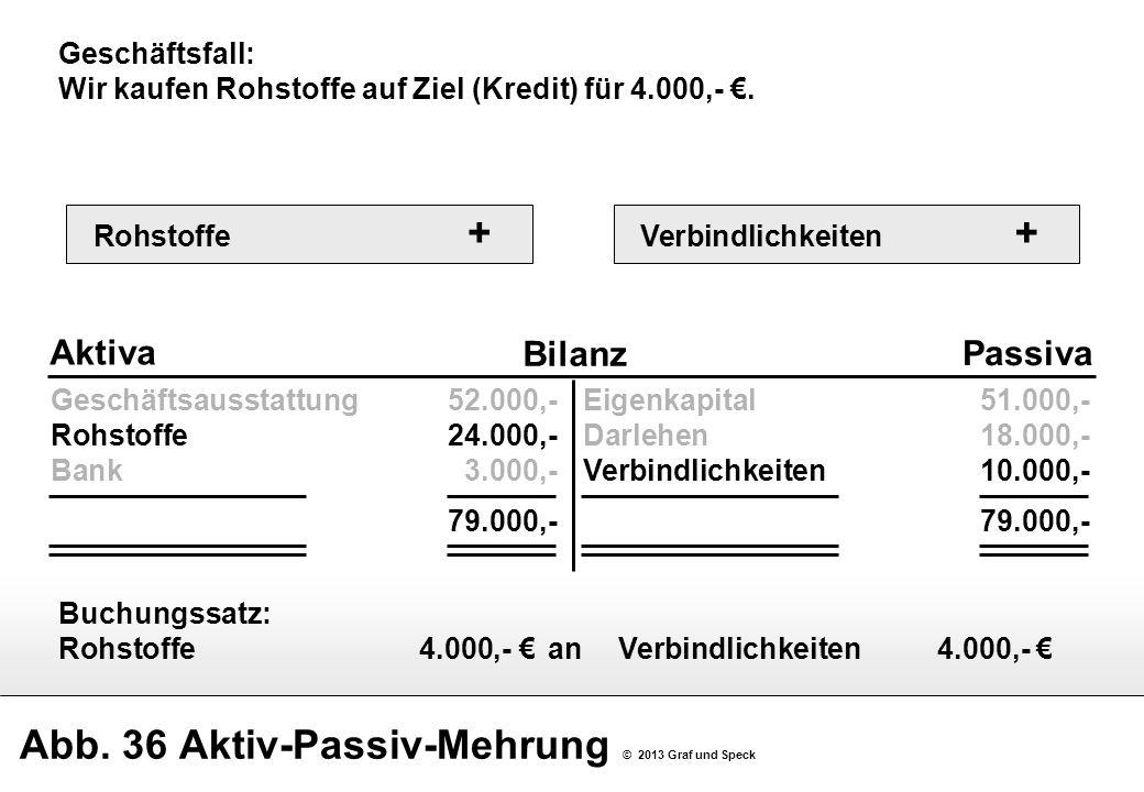Abb. 36 Aktiv-Passiv-Mehrung © 2013 Graf und Speck