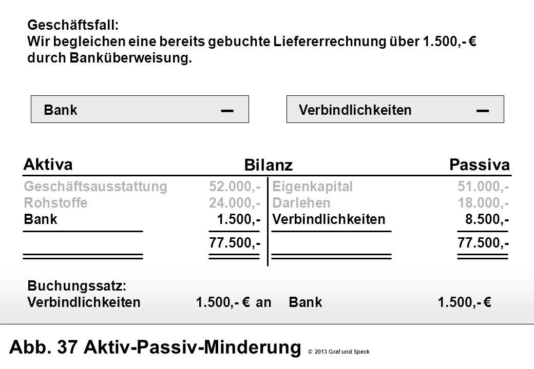 Abb. 37 Aktiv-Passiv-Minderung © 2013 Graf und Speck