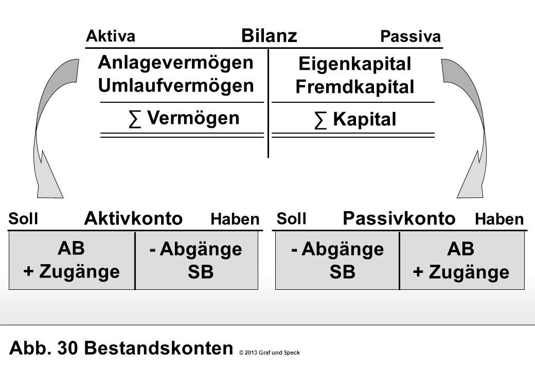 Abb. 30 Bestandskonten © 2013 Graf und Speck