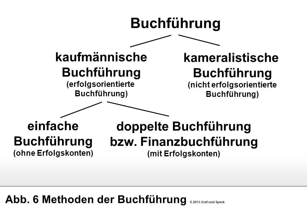 Abb. 6 Methoden der Buchführung © 2013 Graf und Speck