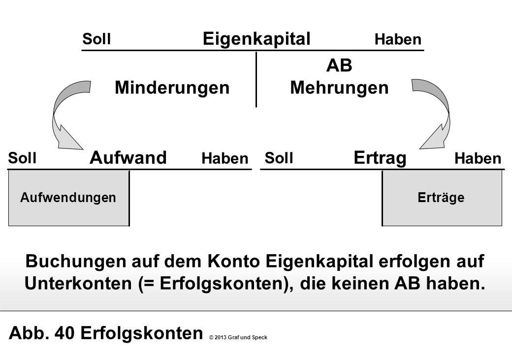 Abb. 40 Erfolgskonten © 2013 Graf und Speck