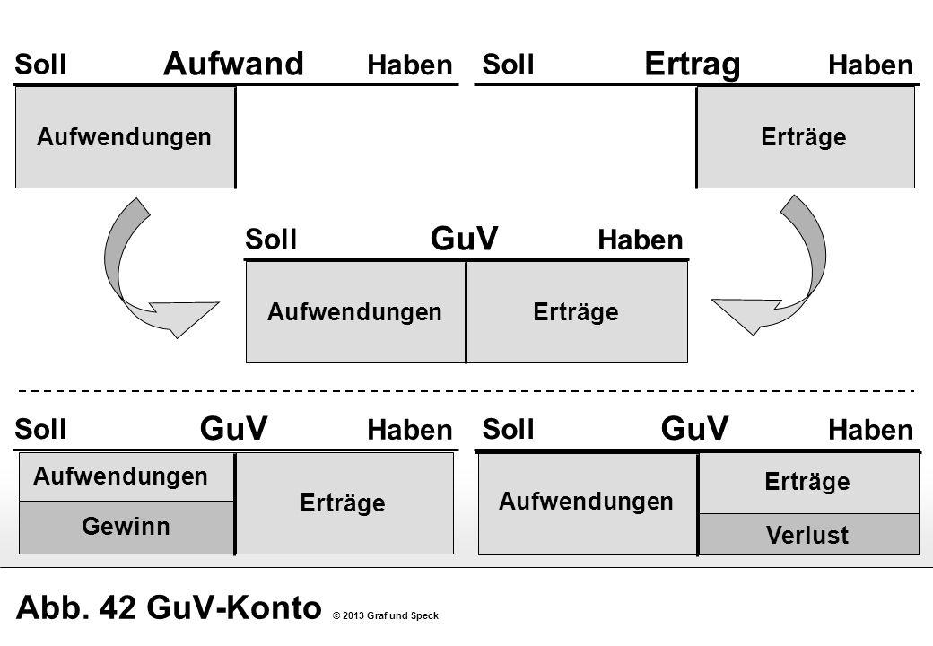 Abb. 42 GuV-Konto © 2013 Graf und Speck