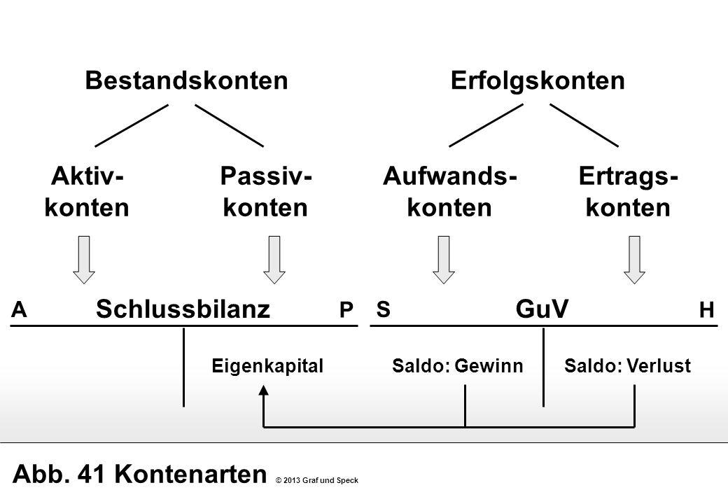 Abb. 41 Kontenarten © 2013 Graf und Speck