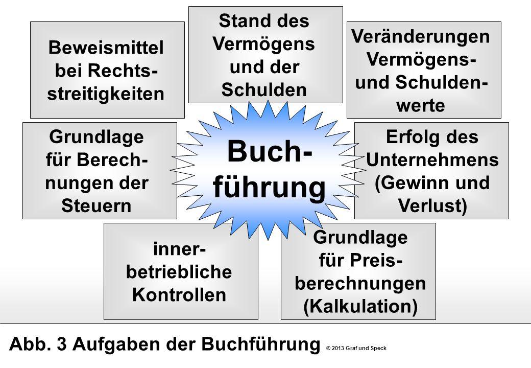 Abb. 3 Aufgaben der Buchführung © 2013 Graf und Speck