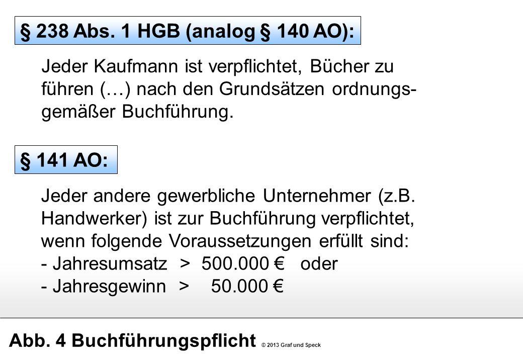 Abb. 4 Buchführungspflicht © 2013 Graf und Speck