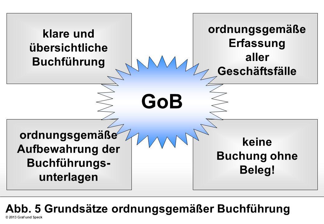Abb. 5 Grundsätze ordnungsgemäßer Buchführung © 2013 Graf und Speck