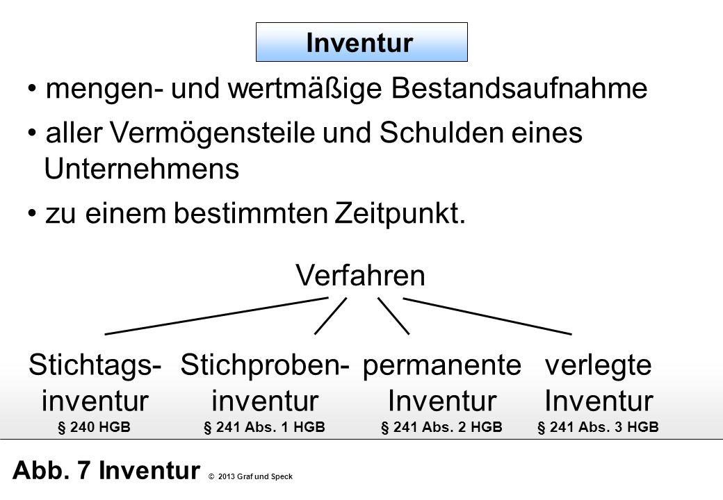 Abb. 7 Inventur © 2013 Graf und Speck