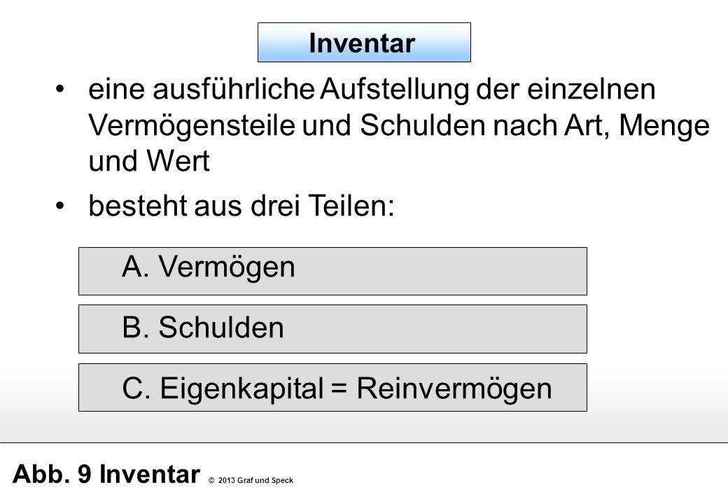 Abb. 9 Inventar © 2013 Graf und Speck