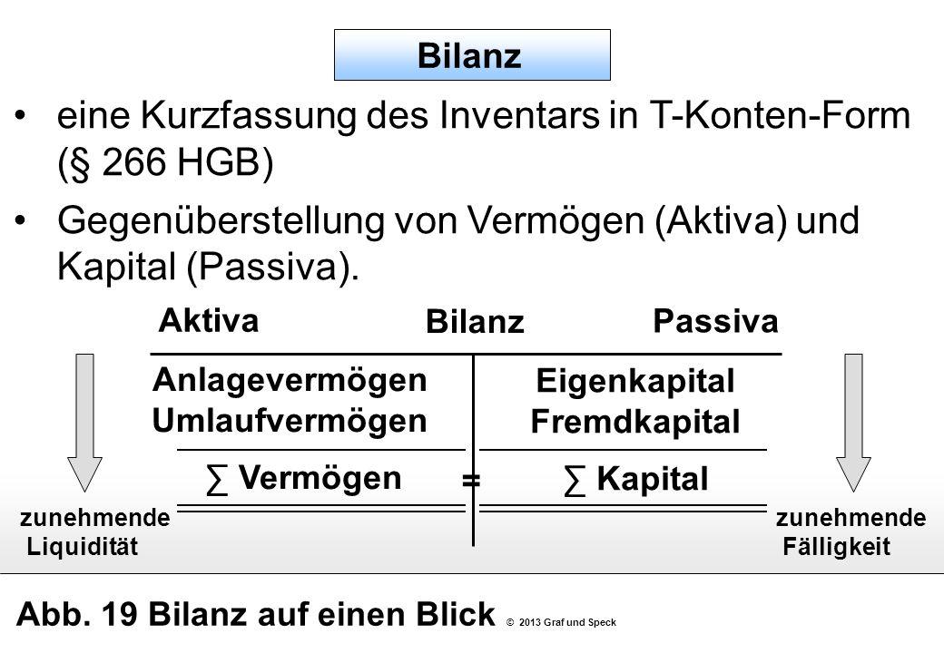 Abb. 19 Bilanz auf einen Blick © 2013 Graf und Speck