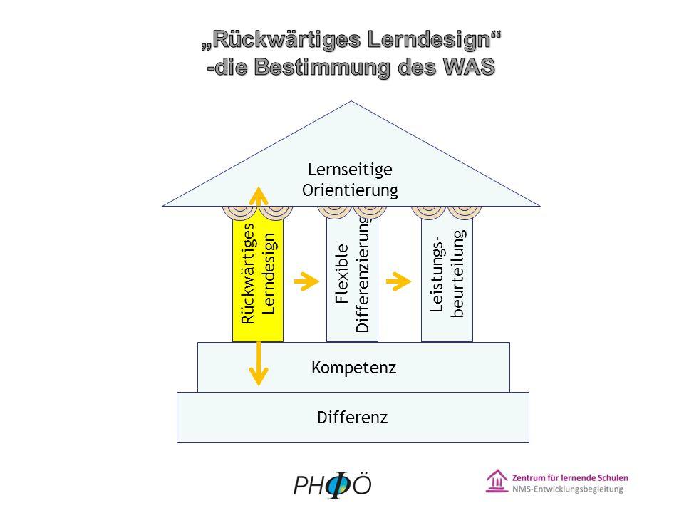 """""""Rückwärtiges Lerndesign -die Bestimmung des WAS"""