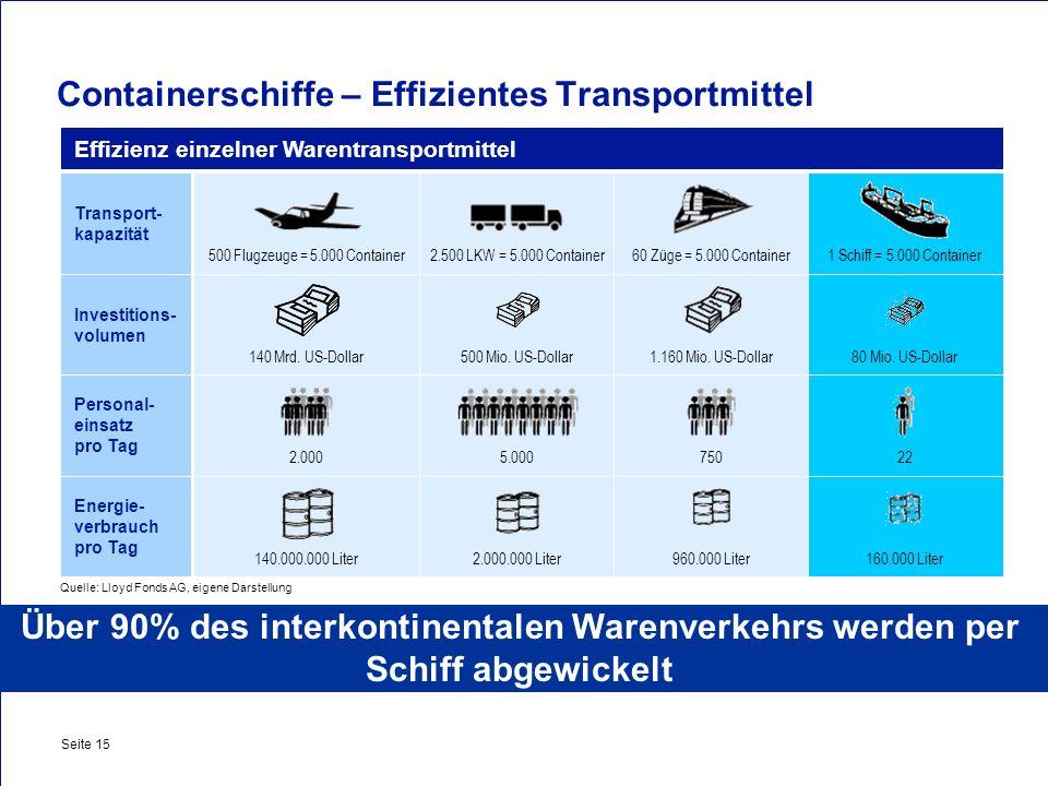Containerschiffe – Effizientes Transportmittel