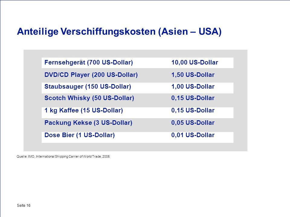 Anteilige Verschiffungskosten (Asien – USA)