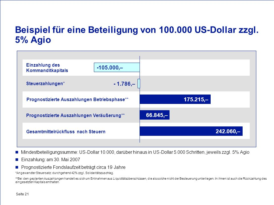 Beispiel für eine Beteiligung von 100.000 US-Dollar zzgl. 5% Agio