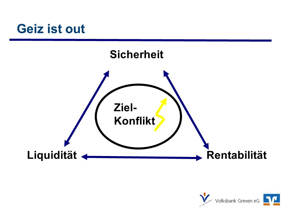 Geiz ist out Sicherheit Ziel-Konflikt Liquidität Rentabilität