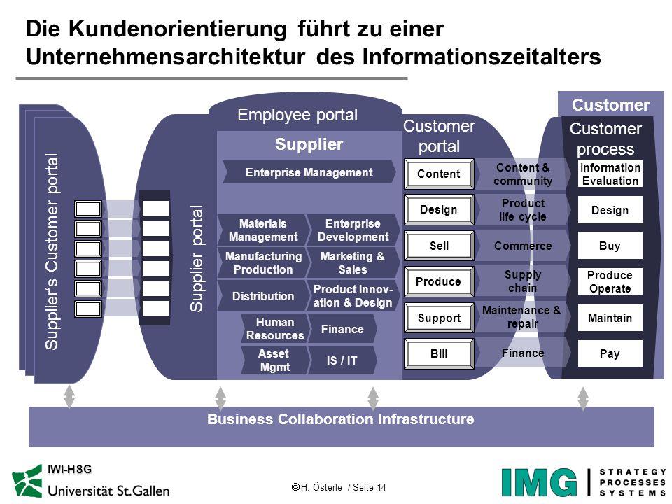 Die Kundenorientierung führt zu einer Unternehmensarchitektur des Informationszeitalters