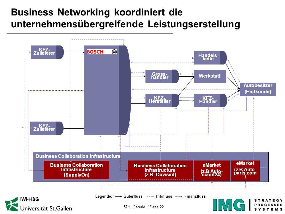 Business Networking koordiniert die unternehmensübergreifende Leistungserstellung