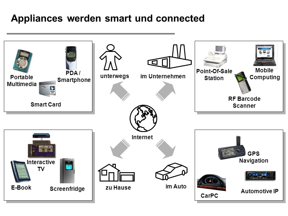 Appliances werden smart und connected