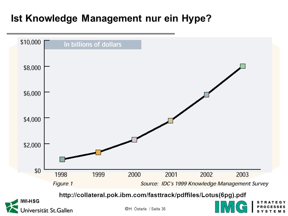 Ist Knowledge Management nur ein Hype