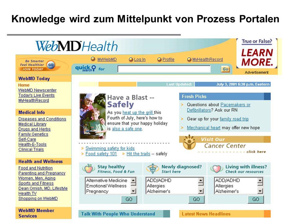 Knowledge wird zum Mittelpunkt von Prozess Portalen