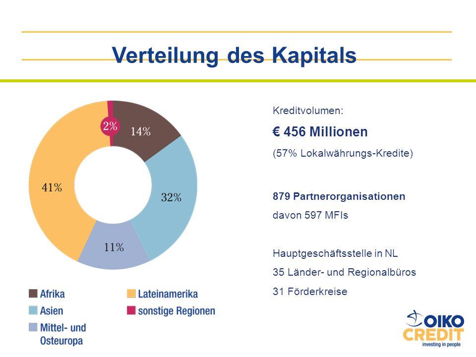 Verteilung des Kapitals