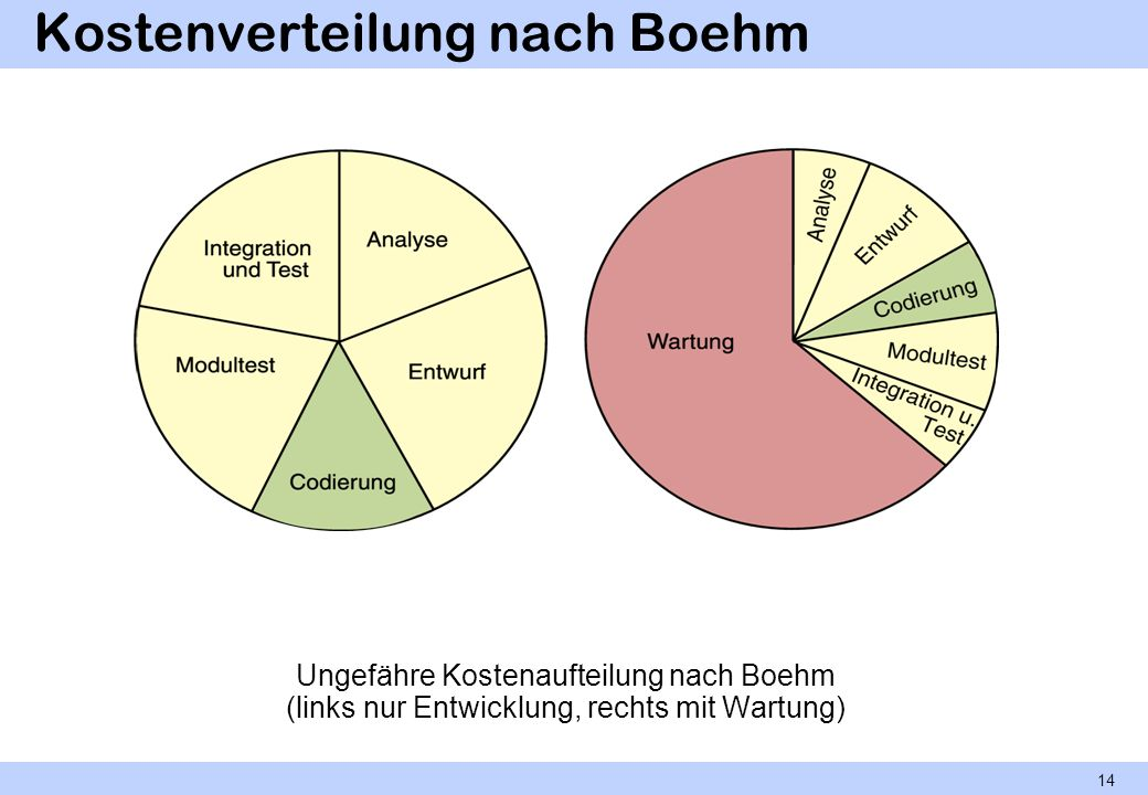 Kostenverteilung nach Boehm