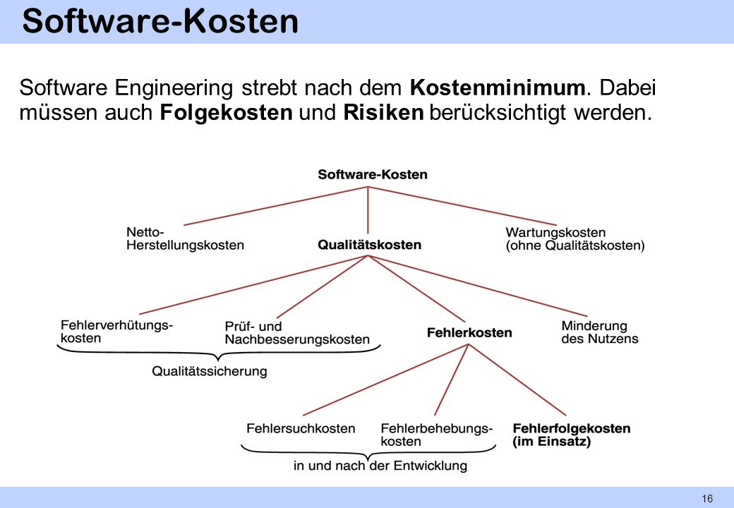 Software-Kosten Software Engineering strebt nach dem Kostenminimum.