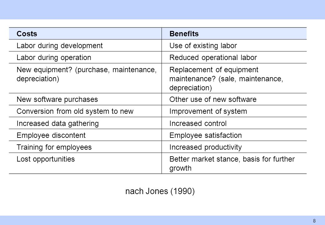 nach Jones (1990) Costs Benefits Labor during development