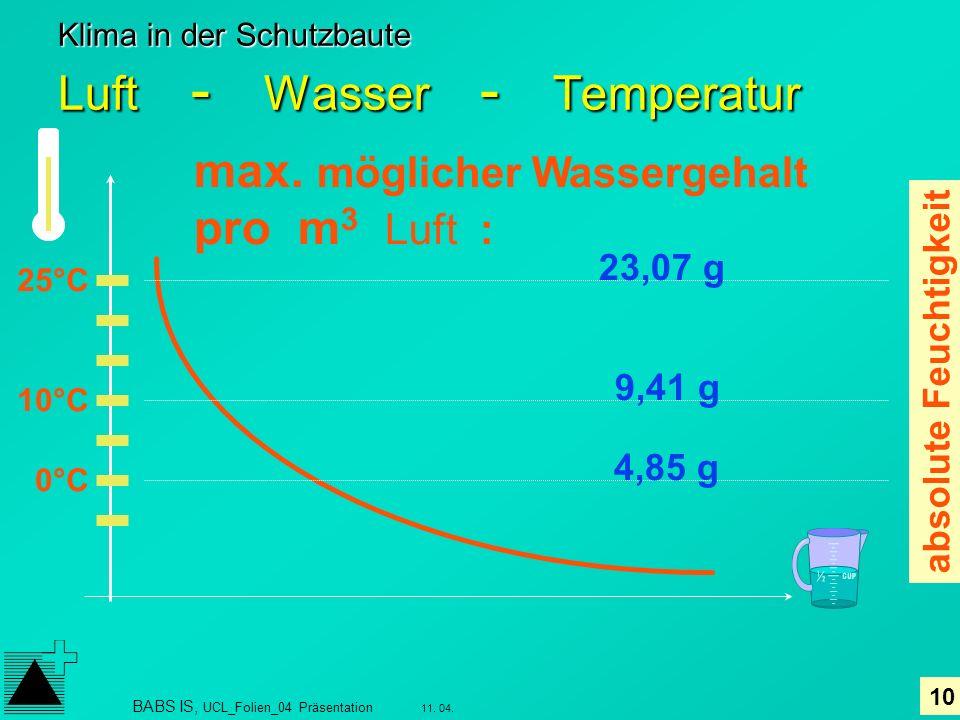 Klima in der Schutzbaute Luft - Wasser - Temperatur