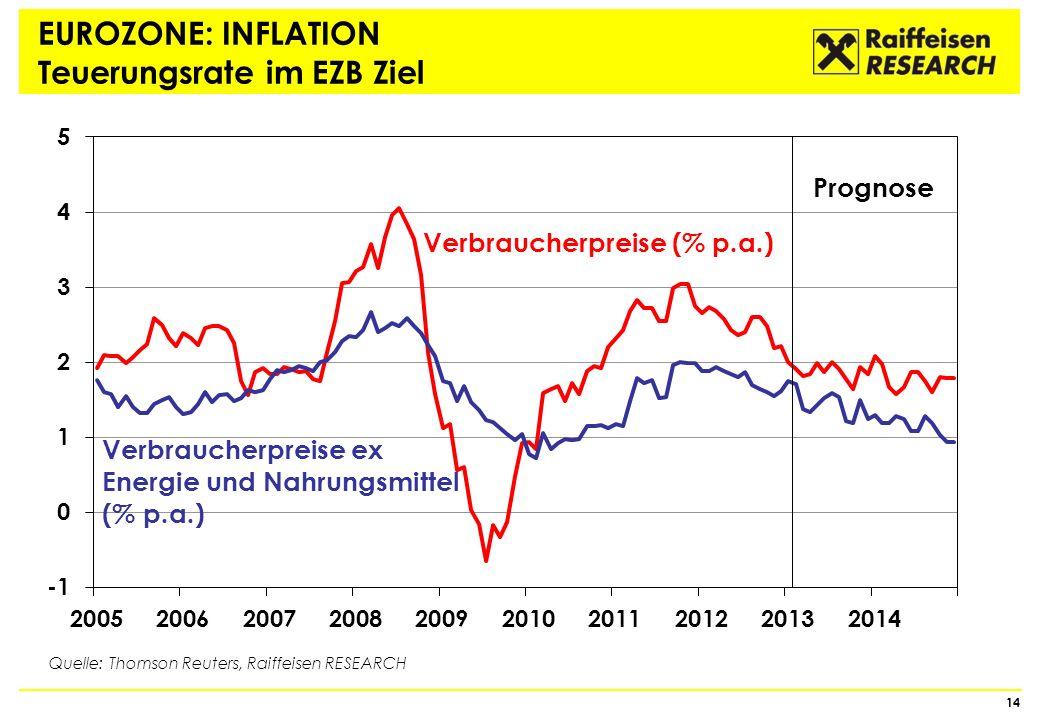 EUROZONE: INFLATION Teuerungsrate im EZB Ziel