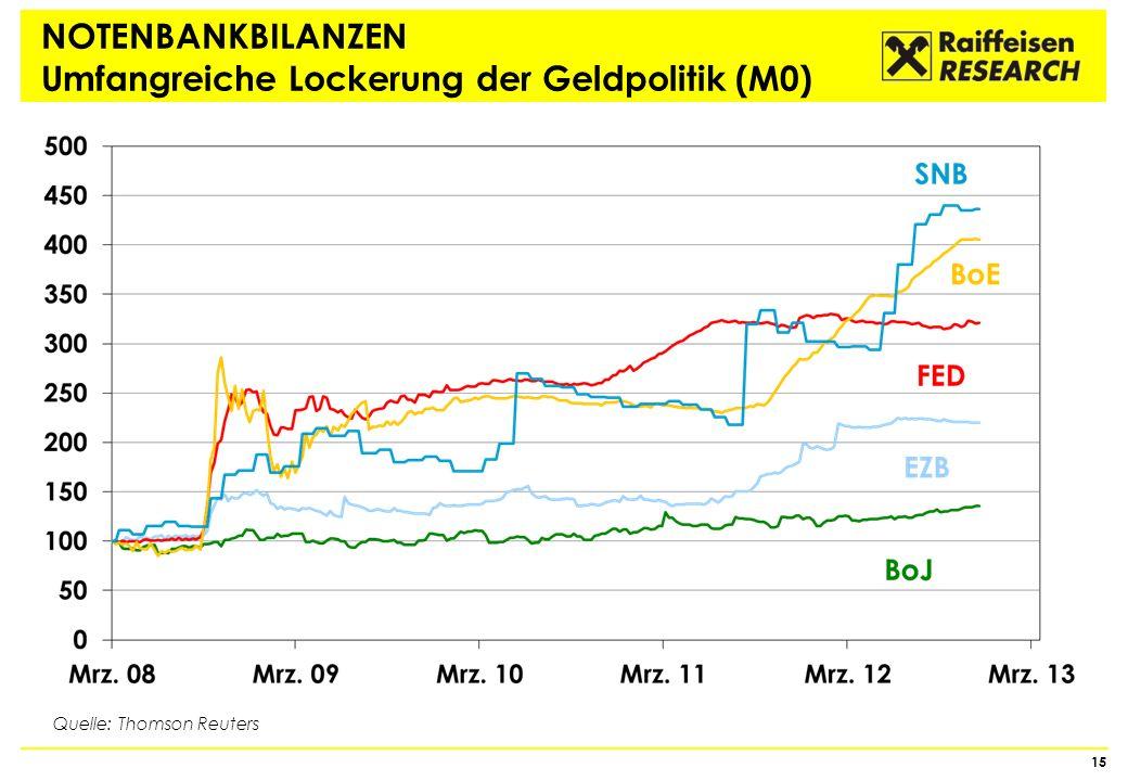 NOTENBANKBILANZEN Umfangreiche Lockerung der Geldpolitik (M0)