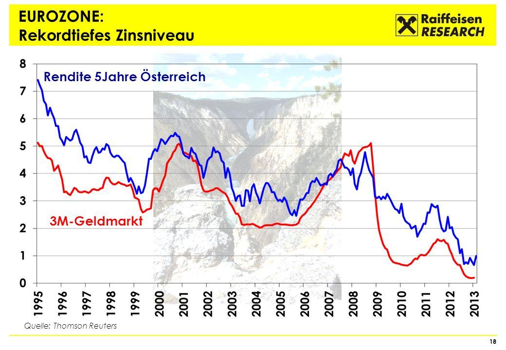 EUROZONE: Rekordtiefes Zinsniveau