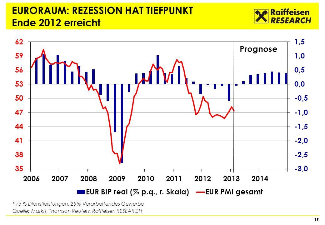 EURORAUM: REZESSION HAT TIEFPUNKT Ende 2012 erreicht