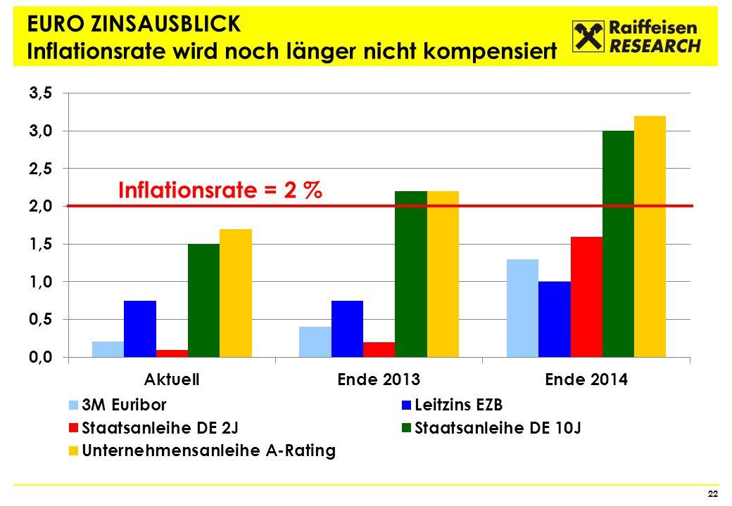 EURO ZINSAUSBLICK Inflationsrate wird noch länger nicht kompensiert