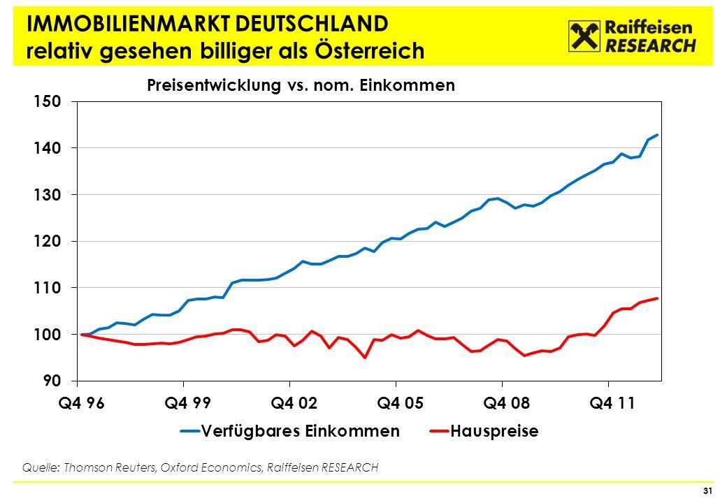 IMMOBILIENMARKT DEUTSCHLAND relativ gesehen billiger als Österreich