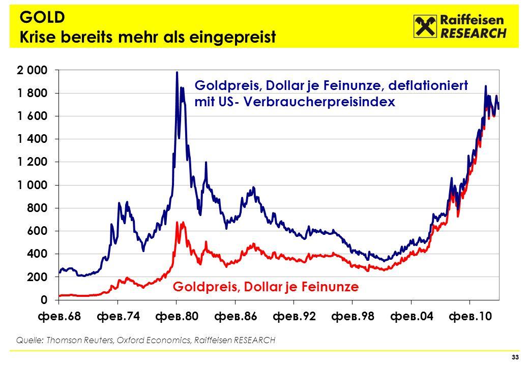 GOLD Krise bereits mehr als eingepreist
