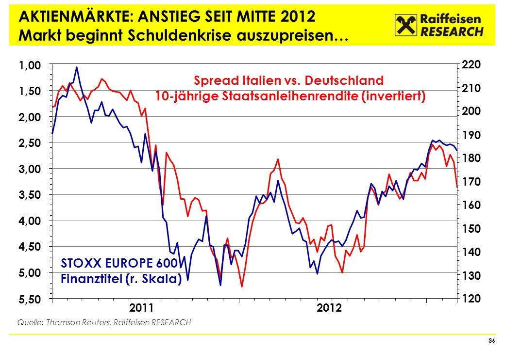STOXX EUROPE 600 Finanztitel (r. Skala)