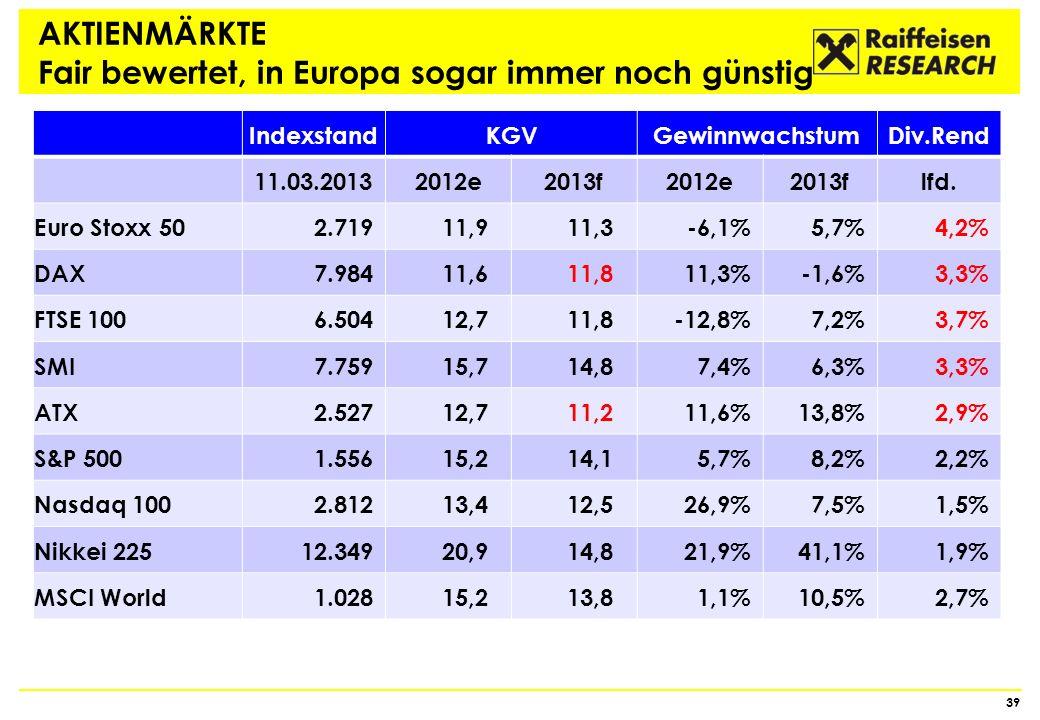 AKTIENMÄRKTE Fair bewertet, in Europa sogar immer noch günstig