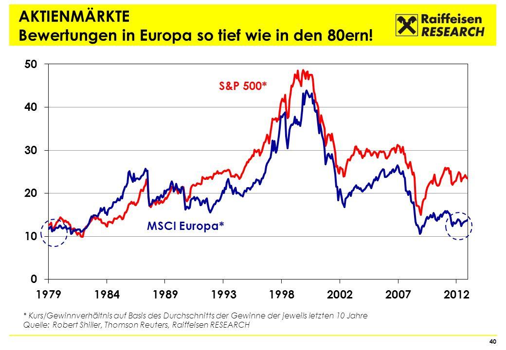 AKTIENMÄRKTE Bewertungen in Europa so tief wie in den 80ern!