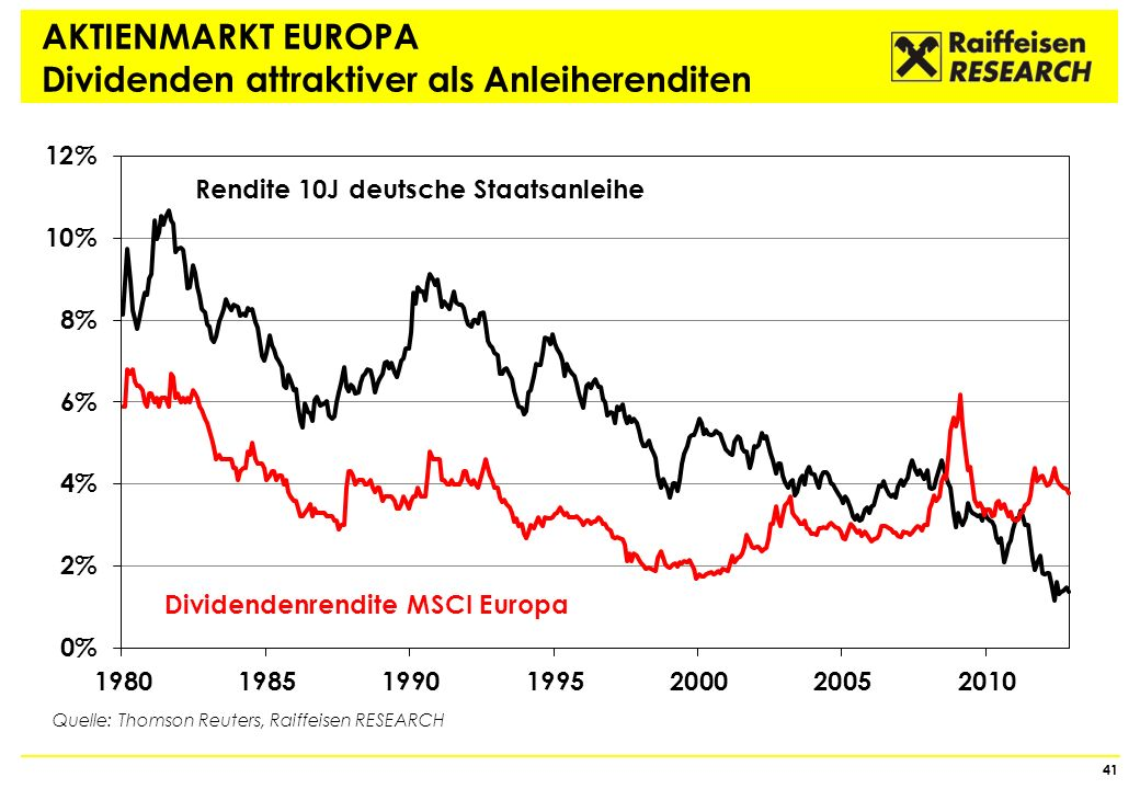 AKTIENMARKT EUROPA Dividenden attraktiver als Anleiherenditen