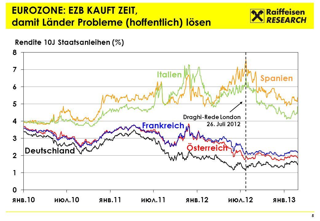 EUROZONE: EZB KAUFT ZEIT, damit Länder Probleme (hoffentlich) lösen