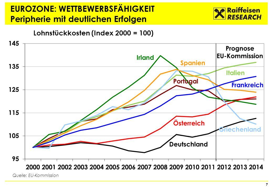 EUROZONE: WETTBEWERBSFÄHIGKEIT Peripherie mit deutlichen Erfolgen