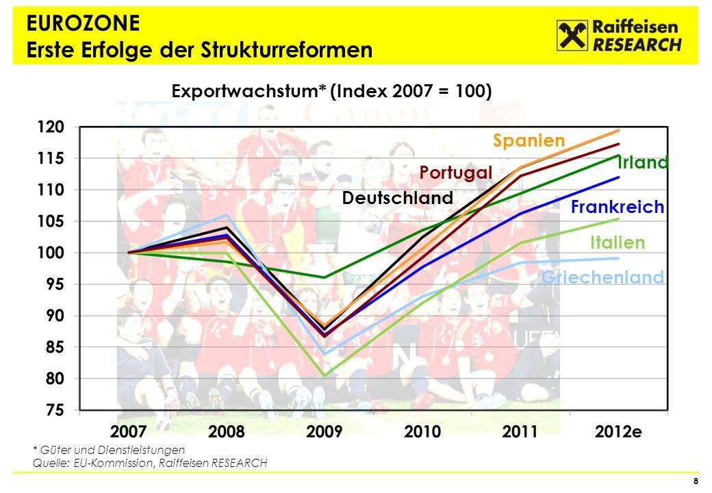 EUROZONE Erste Erfolge der Strukturreformen