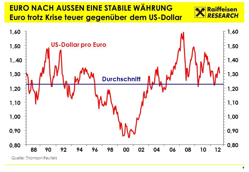 EURO NACH AUSSEN EINE STABILE WÄHRUNG Euro trotz Krise teuer gegenüber dem US-Dollar